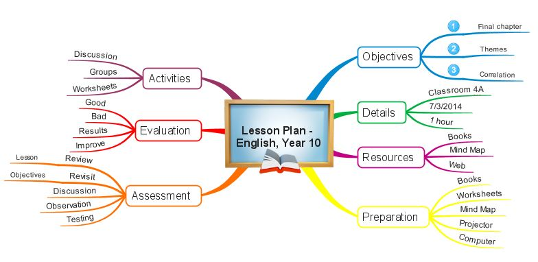 Mind Map your lesson plan in 8 easy steps | iMindMap Mind