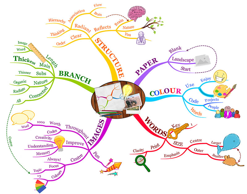 How to Mind Map iMindMap Mind Mapping